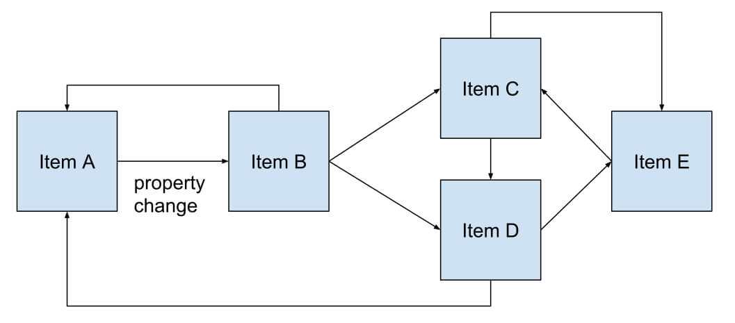 Separation of Model, View and Logic Code in your Qt App using QML