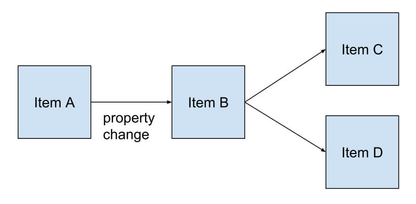 Separation of Model, View and Logic Code in your Qt App