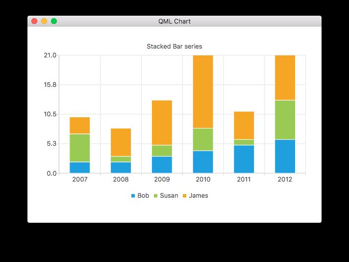 Qml Charts Example | Qt Charts | Qt Documentation (Pro)