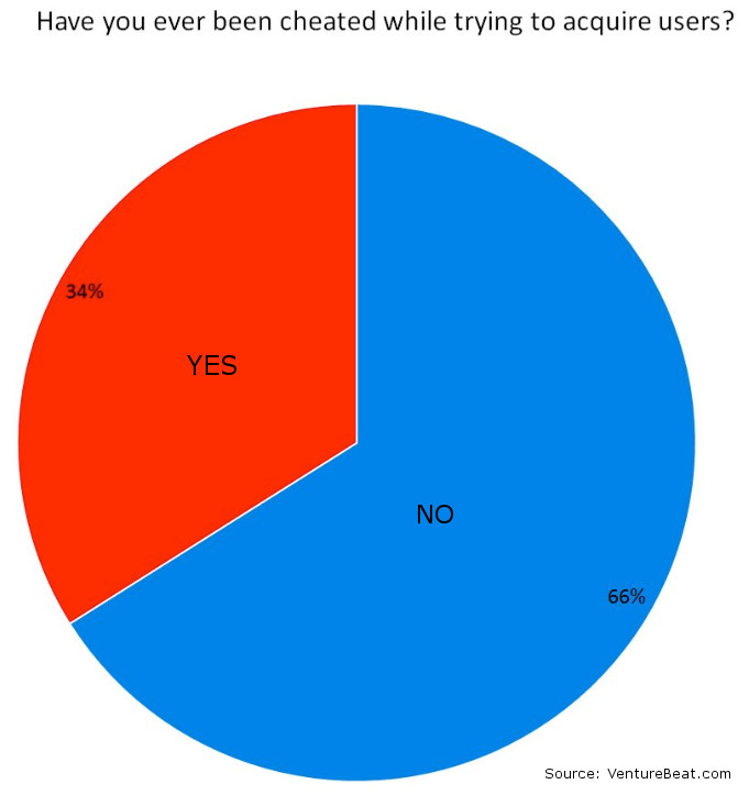 new users Optimized Pie Chart