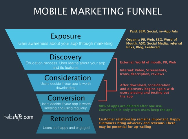 cool_name_games_mobile marketing funnel