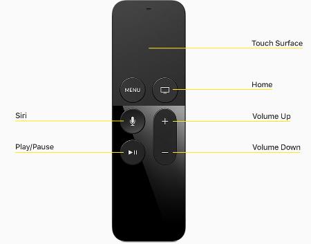 remote-and-interaction-remote-diagram_2x