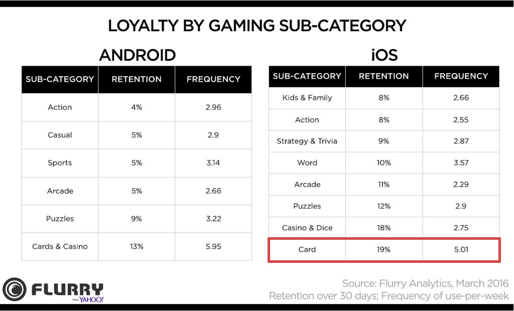 Sub-Category Loyalty with rectangle