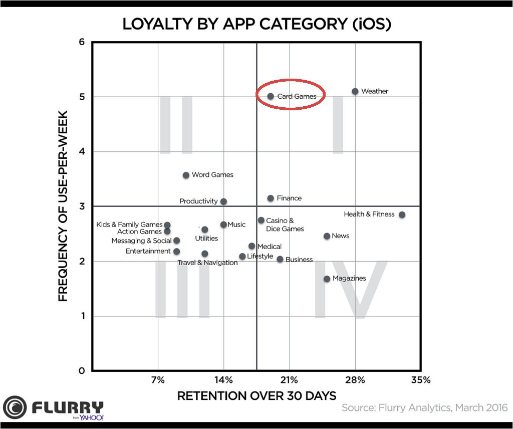 iOS App Loyalty with circle