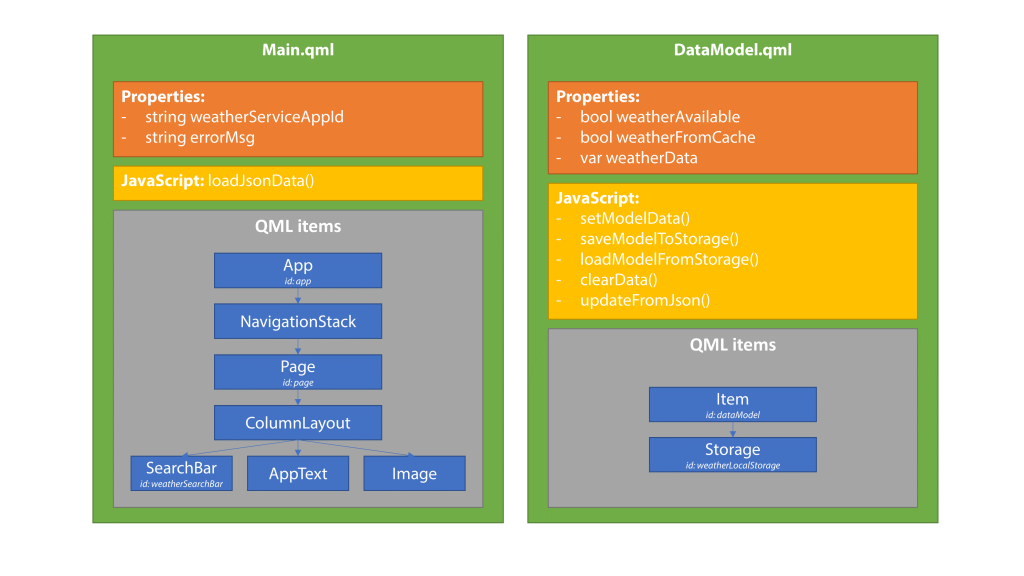 App Architecture for REST Services with Qt, QML and V-Play