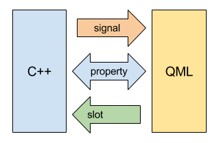C++ and QML data flow with properties, signals or slots