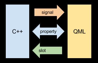 Qt Signals Slots