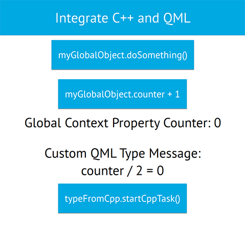 Run asynchronous C++ task with QML