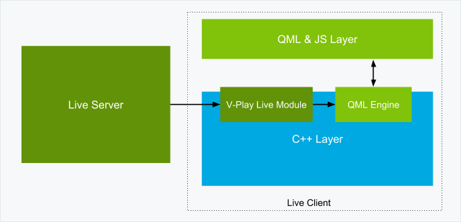 qt-application-cpp-qml-layers-with-vplay-live