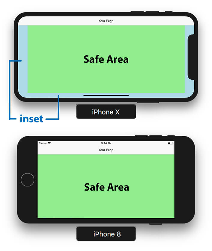 Insets to the left, right and bottom determine the safe area in landscape mode.
