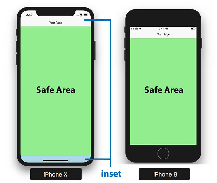 Top and bottom insets determine the safe area in portrait mode.