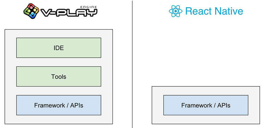 VPlay-React-Framework-Comparison