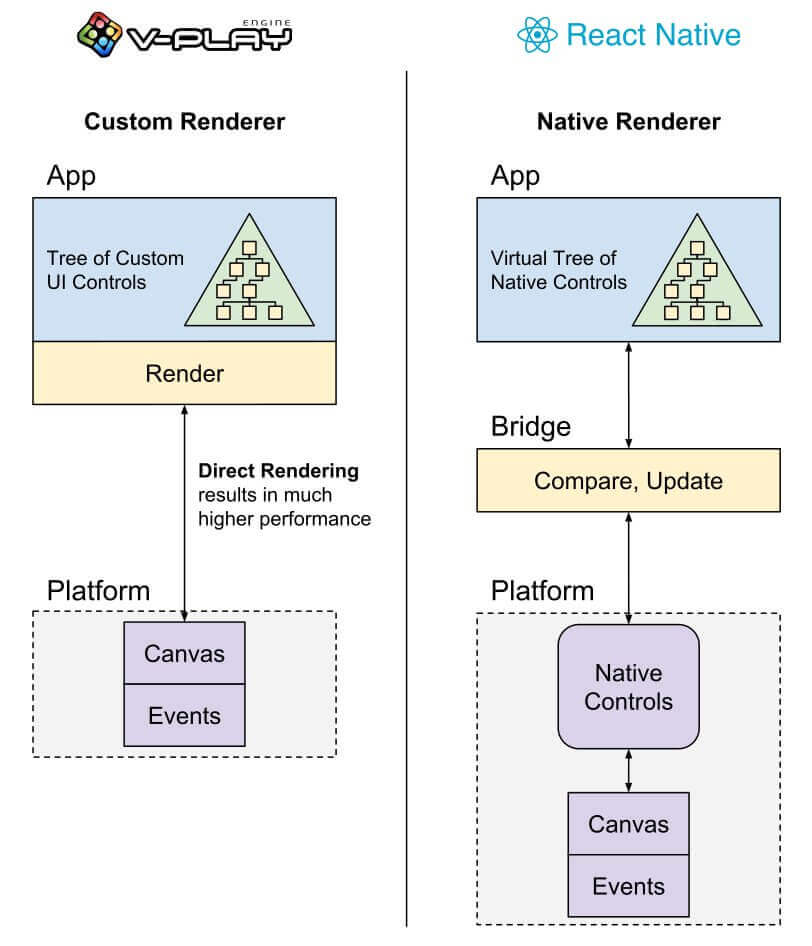 VPlay-React-Rendering-Comparison