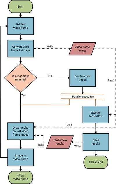 qt-machinelearning-tensorflow-videoframeWorkflow