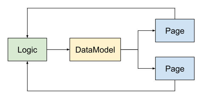 mvc-model-view-logic-separation