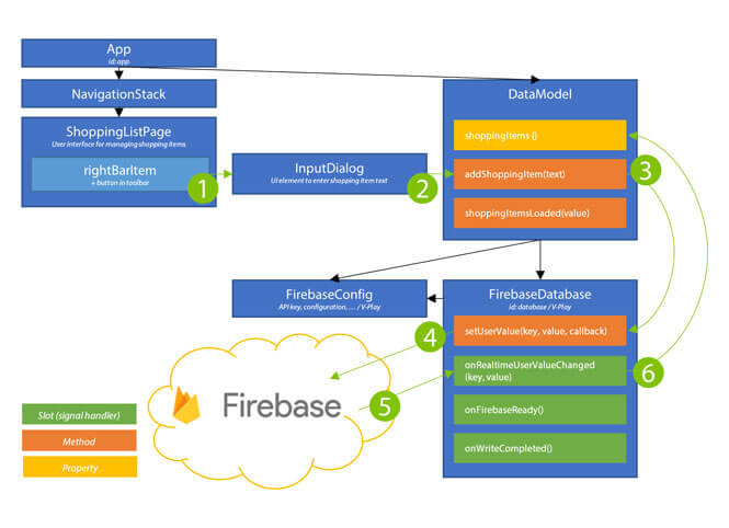 Firebase-Realtime-Database-Add-Data