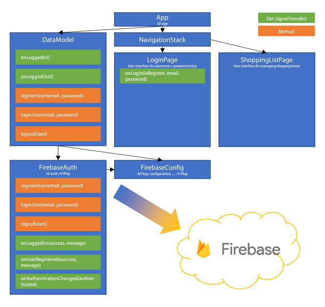 Google-Firebase-Authentication-Architecture-Qt-Qml