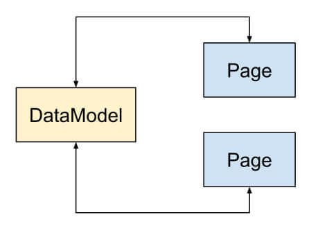 qml-model-view-separation-simple