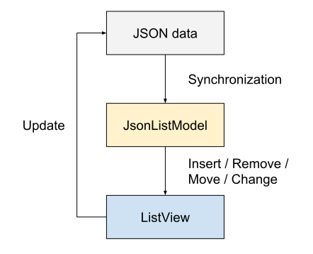 qsyncable_jsonlistmodel_architecture