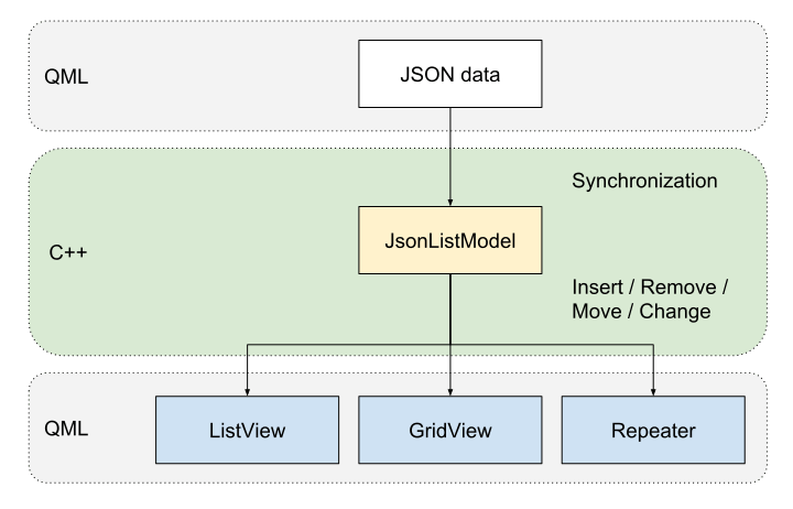 qsyncable_jsonlistmodel_cppqml
