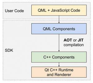 qt-qml-compilation-jit-aot