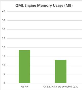 qt512_qml_engine_performance